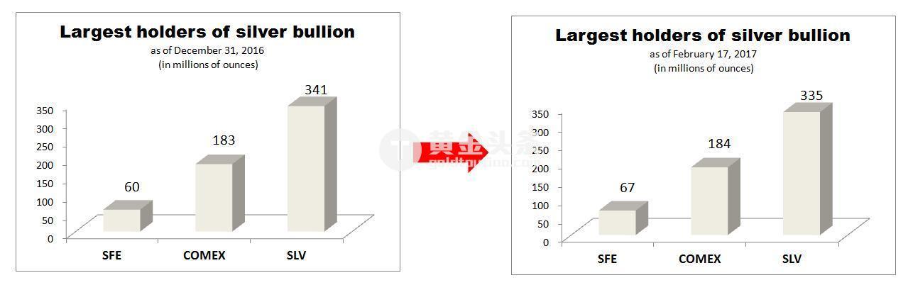 從圖中可以看出,自2016年底,COMEX和SFE(上海期貨交易所)各自持倉分別增加100萬盎司和700萬盎司。