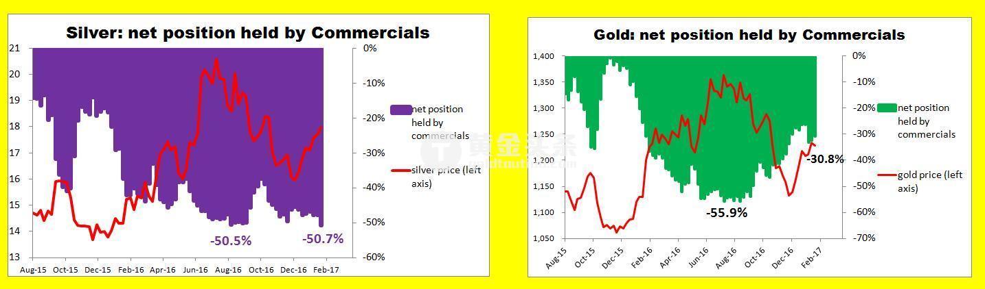 以上規則通常也適用白銀市場。