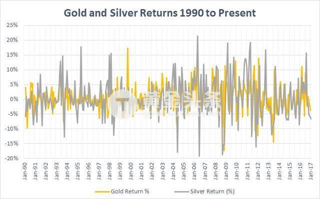 白銀相對黃金更大的波動,意味著黃金價格上漲,可能引發白銀之後更大的漲幅。