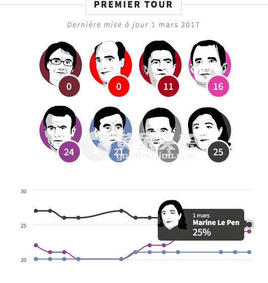 在第二輪選舉中,馬克龍領先優勢依然保持在20個百分點之上。