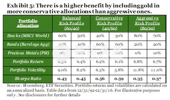 從貴金屬零配置的60/40投資組合例子中可以看出,自1993年以來,總投資組合的回報率為6.5%,波動率為9.0%。 用投資回報除以3個月美國國庫券收益率再除以波動率,可以得出60/40投資組合的風險調整收益率(夏普比率)為0.43。