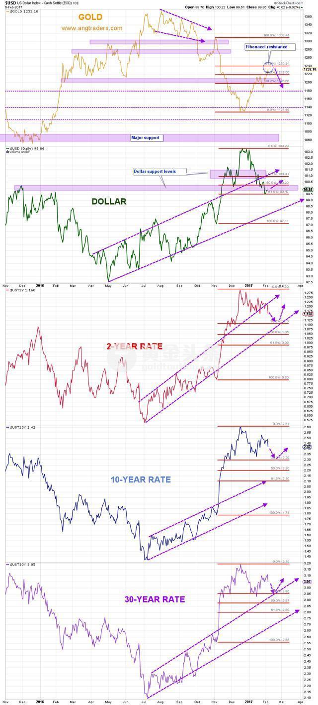 """對比可見,3月美聯儲加息""""板上釘釘""""之後,目前的情況是,利率、美元、美日維持上行;通脹可能在繼續下行。"""