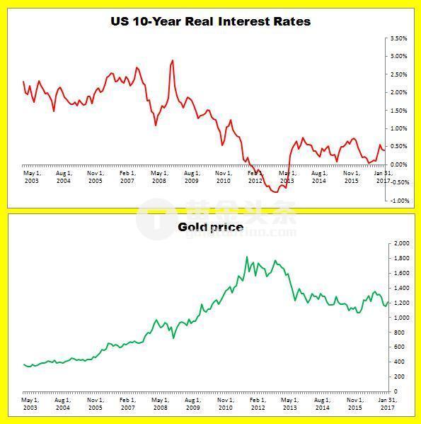 通常当美国实际利率下行时,黄金走高。