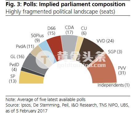目前,荷蘭的政府一般都是由議席最多的政黨聯合其他政黨組閣而成。