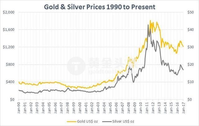 同樣作為避險投資,白銀價格通常領先黃金走勢,同時波動更大。