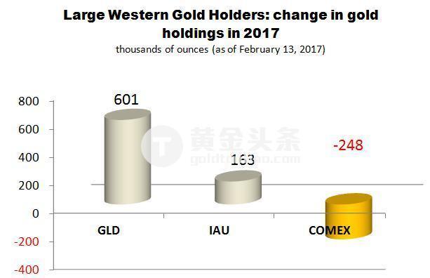 自从2017年年初,GLD和IAU分别增仓601,000和163,000盎司黄金。此外,黄金市场另一个主要参与者,摩根大通银行(JPMorgan),也增仓166,000盎司黄金。