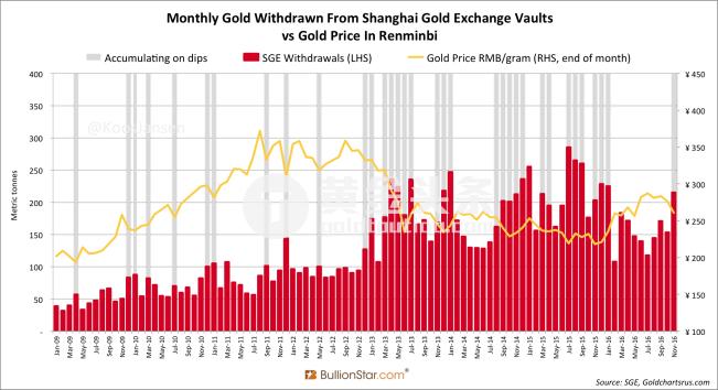 11月上海黃金交易所金庫黃金提取量為215噸,環比10月份大漲40%,創下10個月新高。 前11個月金交所累積提取量達到1,774噸。