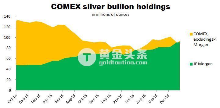 與此同時,COMEX其他參與者的白銀持有量不斷下降。