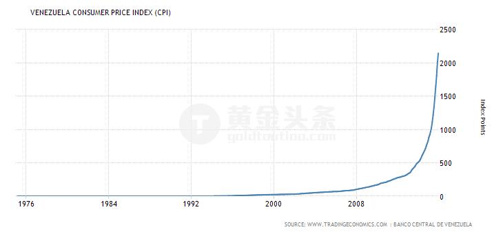 venezuela-consumer-price-index-cpi