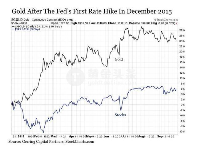 美聯儲最近一次加息是2016年12月,隨後黃金再度開啟上攻。 截止2017年前2個月黃金上漲10%,跑贏美股漲幅。
