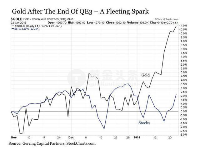 美聯儲下一個緊縮舉動,是2015年12月最終宣布加息。 這是金融危機以來,美聯儲首次宣布加息,加息幅度為25個基點。 而在之後的10個月中,黃金上漲了24%。 從2015年12月到2016年9月期間,黃金漲幅幾乎是美股四倍。
