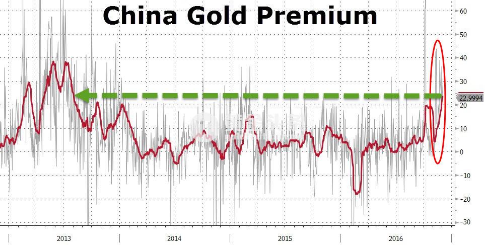 為什麼國際黃金大跌之際中國金如此抗跌?