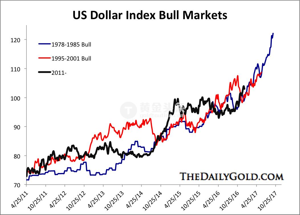 值得一提的是,美元兩次重要的見頂分別出現在1985年和2001年,都伴隨了黃金重要底部的出現。 另外一個特徵是,在美元見頂之前,黃金會提前築底。 比如在1982年,美元大漲37%並見頂之後,黃金僅跌破前期低位5%;而在199年,美元指數上漲17%,黃金並無明顯跌勢。