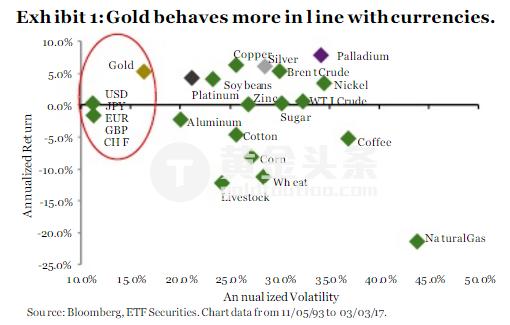 如圖一所示,黃金的風險/回報率和貴金屬及商品陣營相比更接近於貨幣陣營。 另外,在G10貨幣中,黃金與7種貨幣相關度最高。 而銀、鉑和鈀則表現出與傳統風險調整後的商品表現相似的特徵。