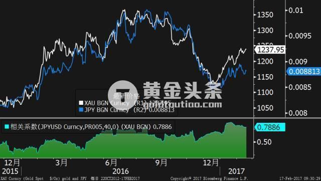 這裡面還有一個判斷到底是貨幣政策因素還是通脹預期因素的方法,可以用日元和黃金來比對,這兩者直接的分化可以隱含著一定的通脹預期的成分。