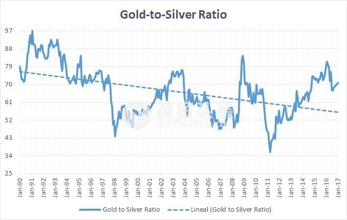 金銀比價是指買入1盎司黃金,需要多少盎司的白銀。 過去半年裡,這個比率正迅速擴大。 從67盎司白銀買1盎司黃金,上漲到71盎司對1盎司黃金。