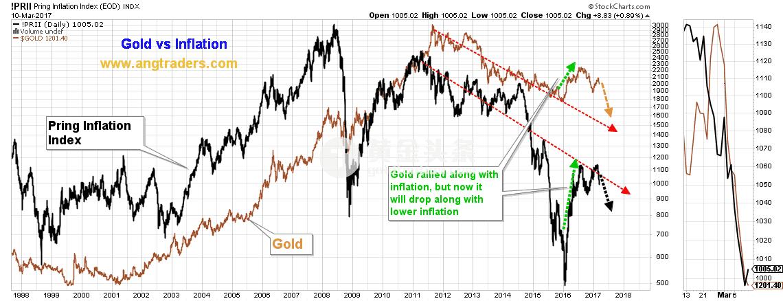 通脹(用PRING 通脹指數代替)開始下跌,這與之前通脹與金價一同下跌趨勢相符合。