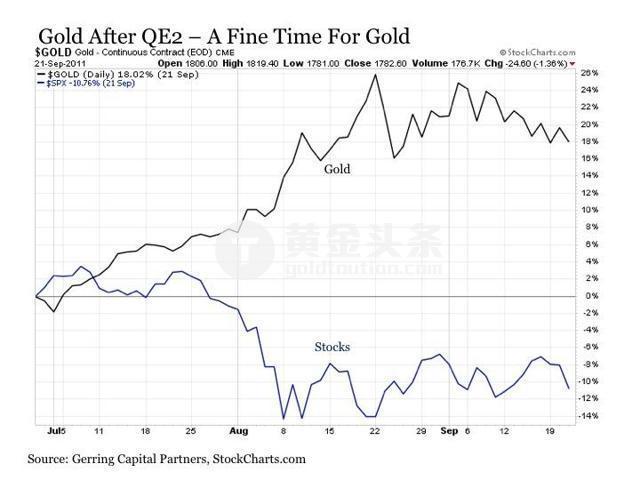 美聯儲加息黃金必定要跌? 別忙下結論! 看完過去三輪QE後的情況你就明白了