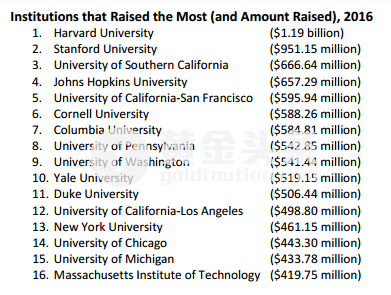 儘管如此,這所常春藤大學仍然面臨資金緊張的問題,原因是其捐贈基金的投資回報欠佳。 在2015年至2016財政年度,哈佛大學捐贈基金遭受了2%的投資損失。