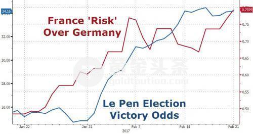 法國大選風險仍在支撐黃金。 更多民調顯示,極右翼候選人勒龐在法國總統選舉首輪中領先優勢擴大。 BFMTV調查顯示,勒龐支持率上漲2-3個百分點至27%。 儘管市場仍預計勒龐會在第二輪選舉中會輸給中間派馬克隆,但是兩人差距正迅速縮小,法國國債對德國國債收益率溢價飆升,表明投資者正計入風險。