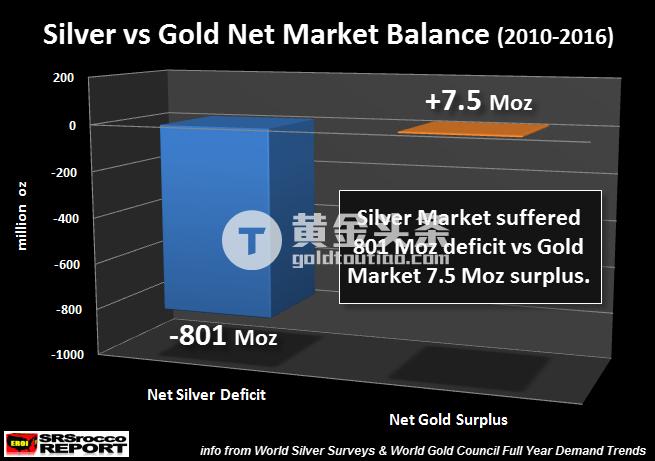 这意味着白银实物需求对白银市场产生的压力要比黄金实物需求对黄金市场影响要大很多。